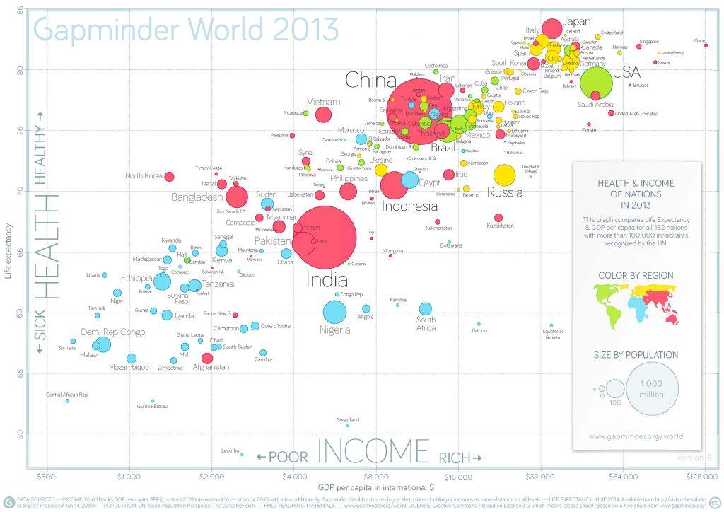 Динамика продолжительности жизни, изменения ВВП на душу населения и количества людей в разных странах