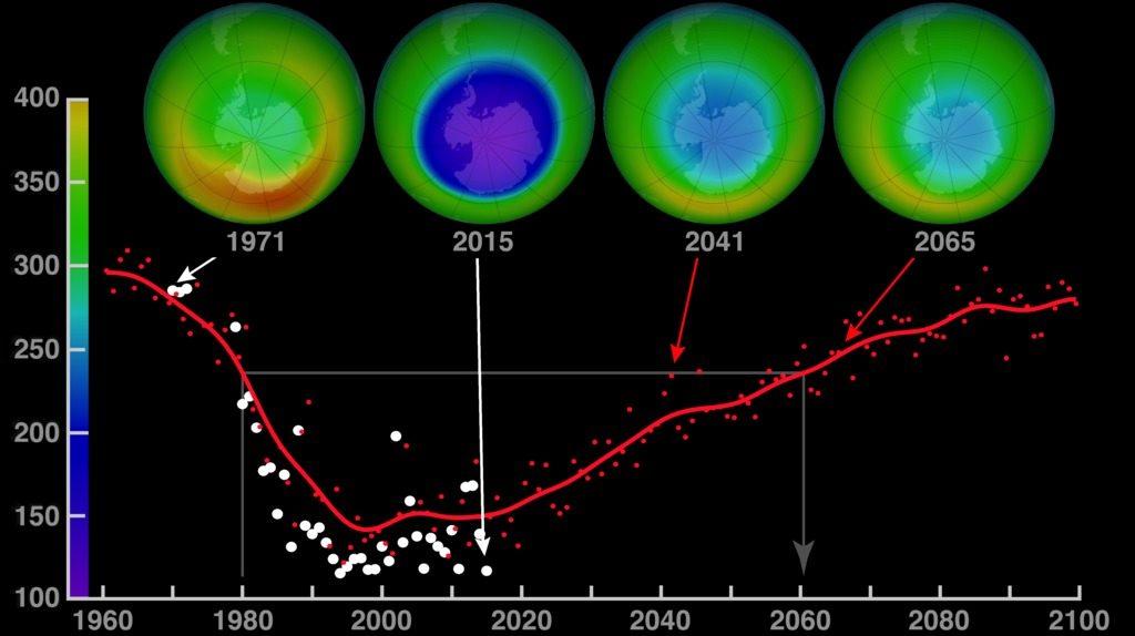 Восстановление озонового слоя