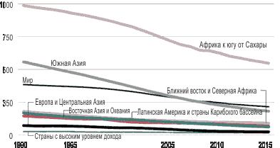 Снижение смертности беременных и рожениц 1990-2015
