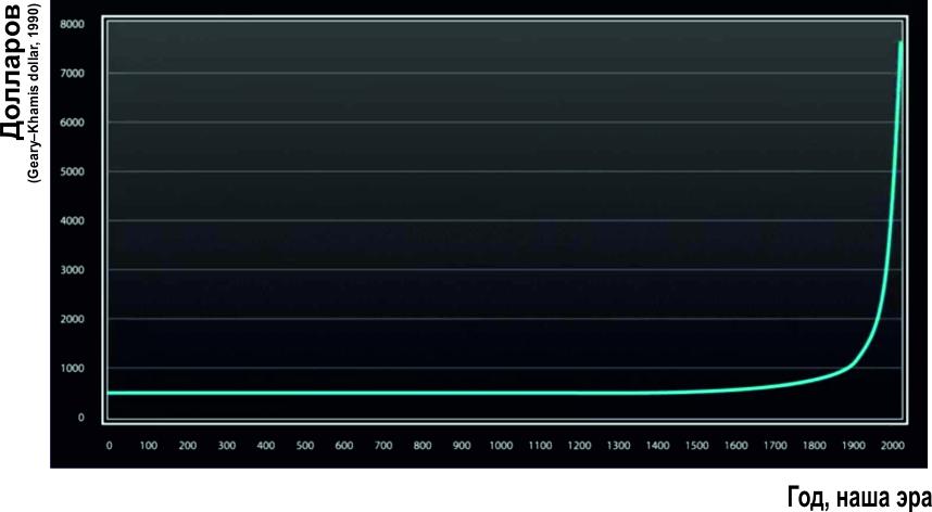 ВВП на душу населения по всему миру