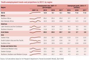 уровень и прогноз безработицы по регионам мира