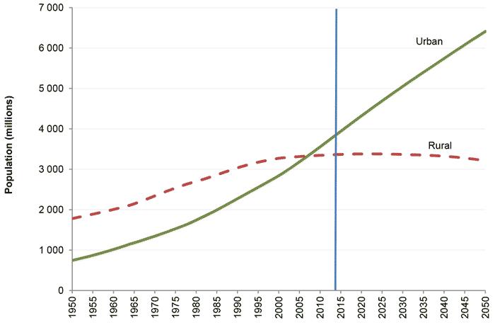 Соотношение городского и сельского населения в мире