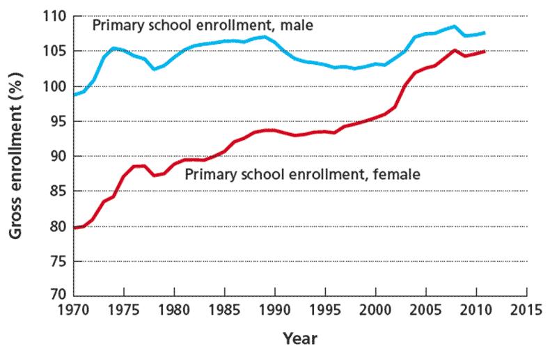 Динамика измениения количества учащихся в начальной школе