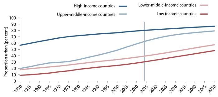 Динамика урбанизации стран различного уровня доходов