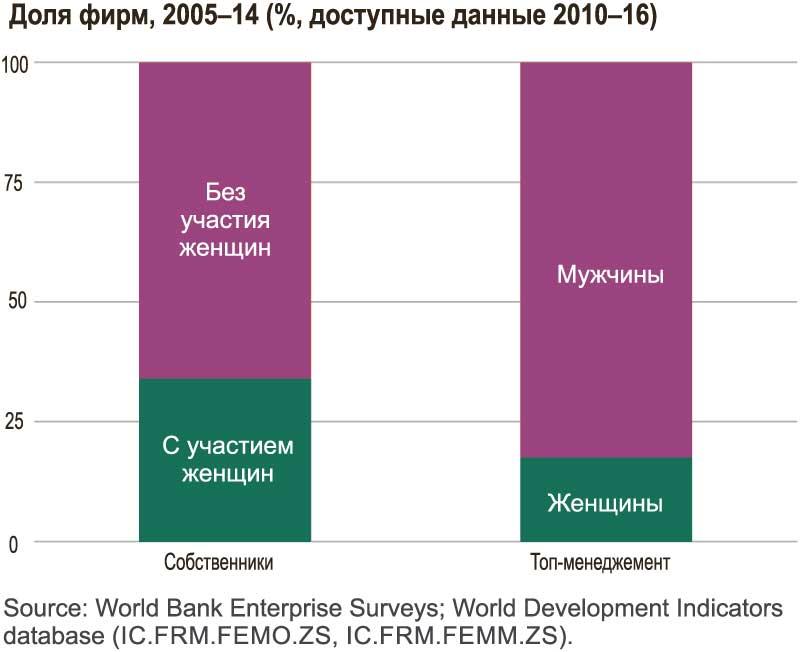 процентное-соотношение-женщин-среди-собственников-и-топ-менеждеров