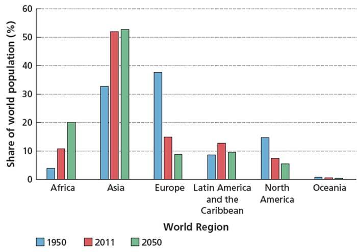 Распределение урбанизации по регионам (1950, 2011, 2050)