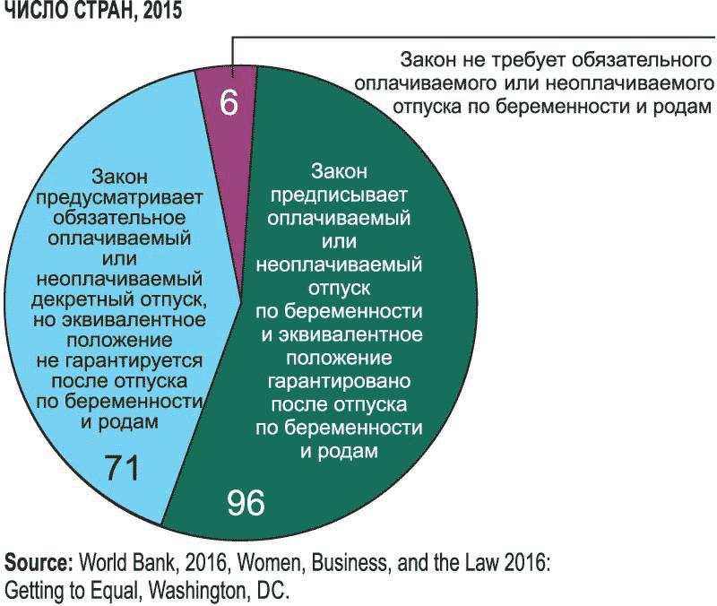 Во многих странах нет гарантии предоставления эквивалентной должности после отпуска по беременности и родам