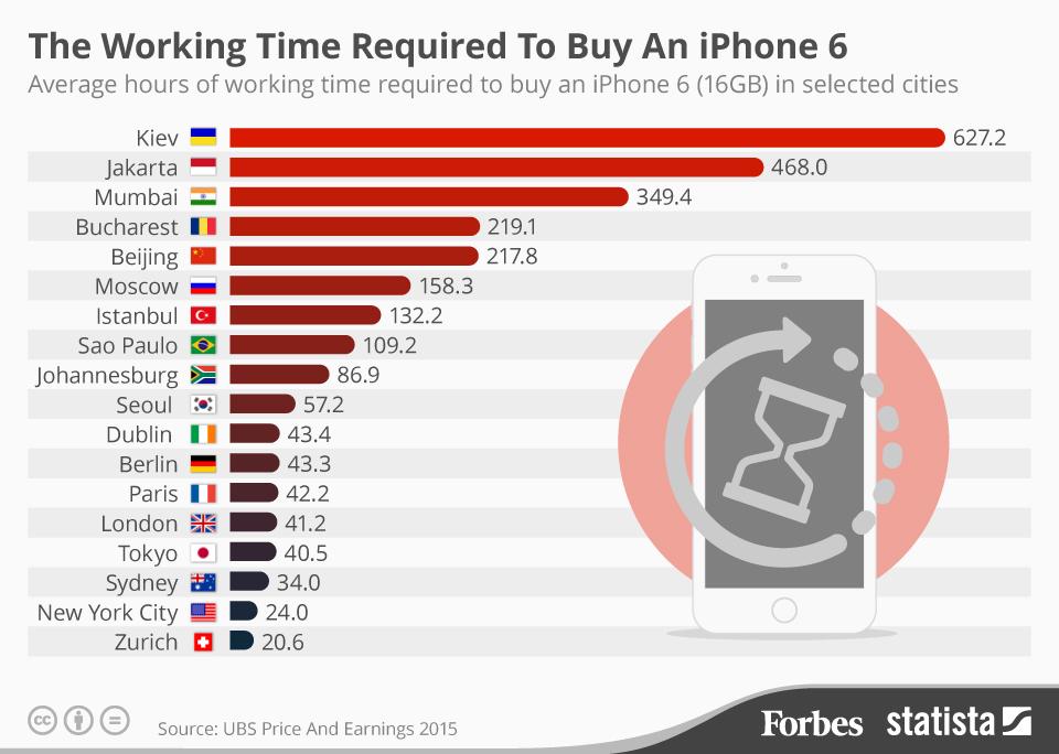 Индекс iPhone