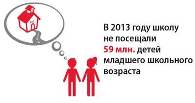 В 2013 году школу не посещали 59 млн. детей младшего школьного возраста