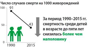 число-случаев-смерти-на-1000-живорождений