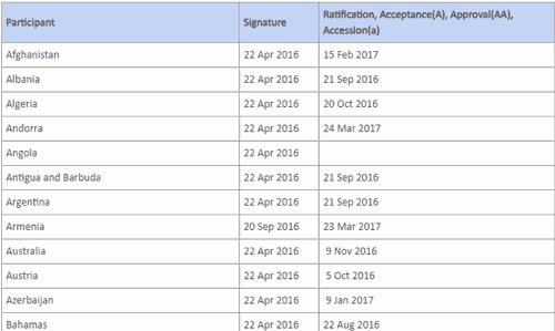 список стран подписавших и ратифицировавших парижское соглашение по климату