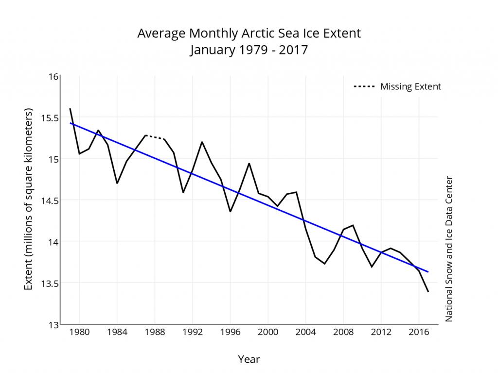 Снижение ледовитости Арктики