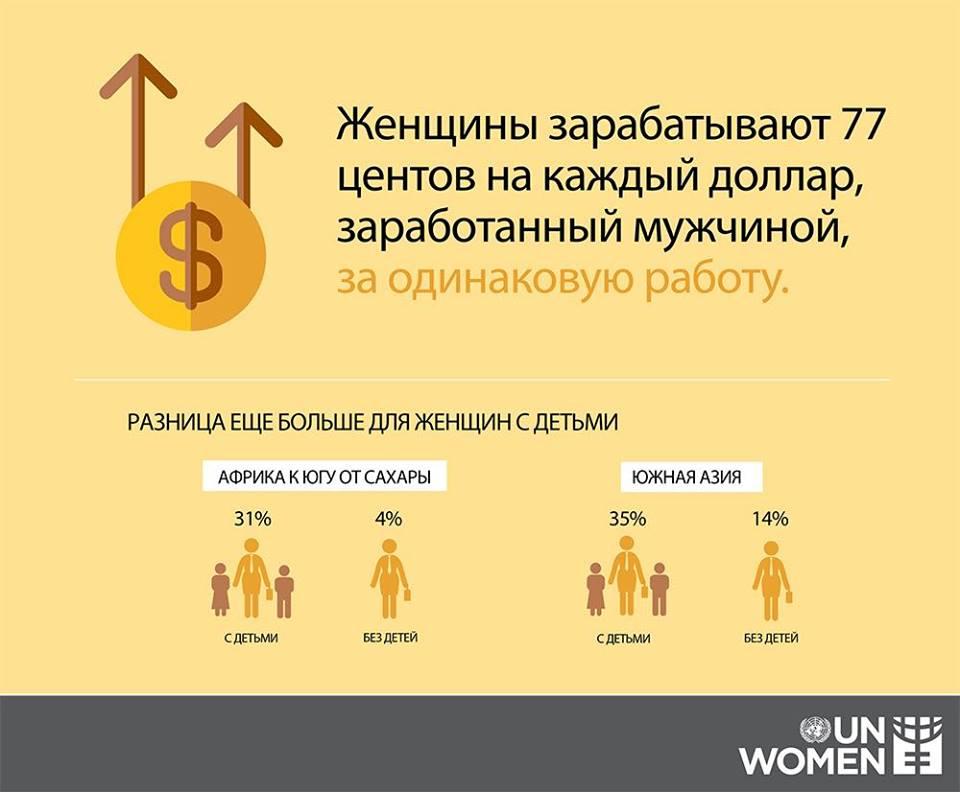 женщинам платят на 23% меньше, чем мужинам, за одинаковую работу