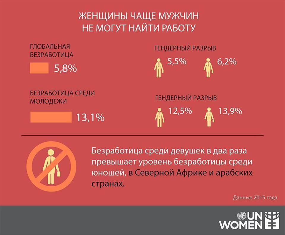 женщины чаще мужчин не могут найти работу