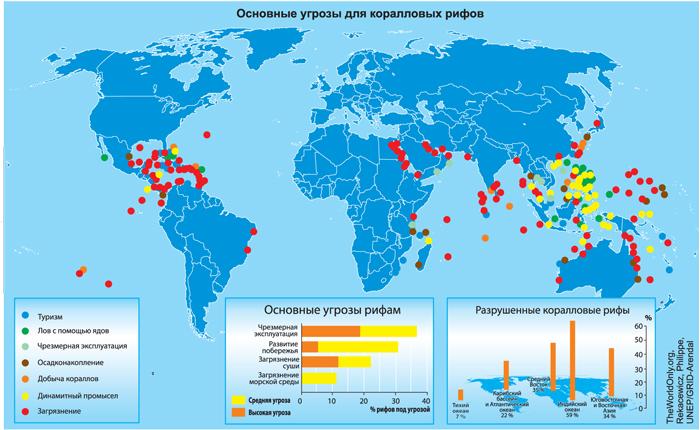 Основные угрозы для коралловых рифов