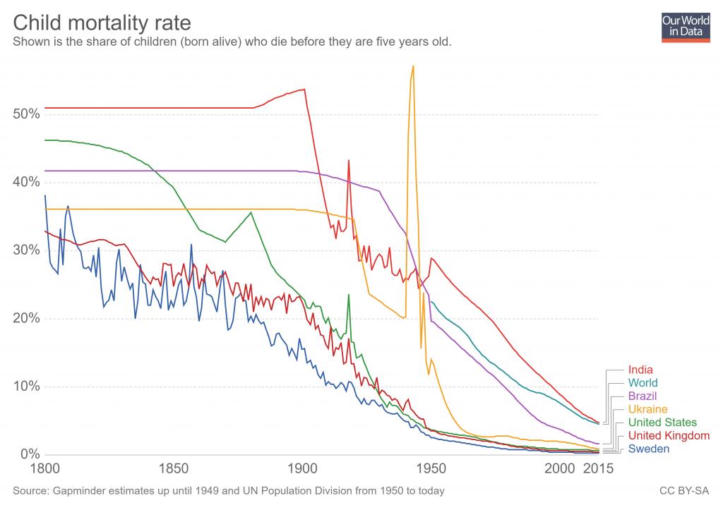 статистика детской смертности по отдельным странам