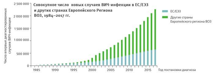 Статистика ВИЧ в Европе по годам