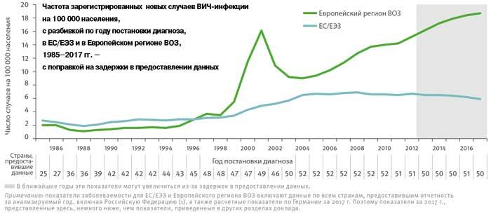 новые случаи ВИЧ в Европе на 100000 человек 1985-2017