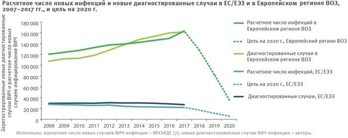 Расчетное количество новых случаев ВИЧ в Европейском регионе ВОЗ