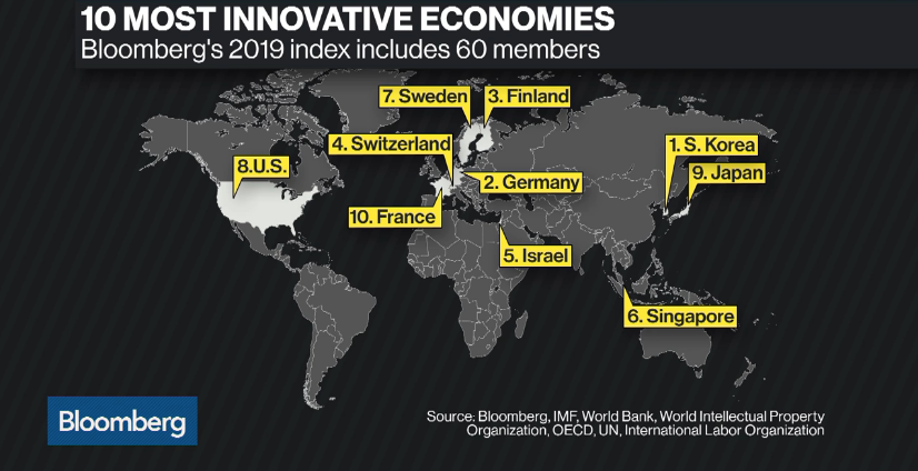 Bloomberg Innovation Index 2019