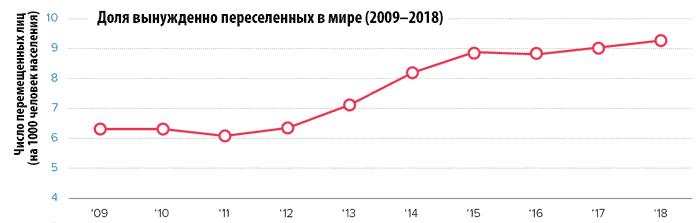 Число вынужденных переселенцев на тысячу человек населения мира (2009–2018).png