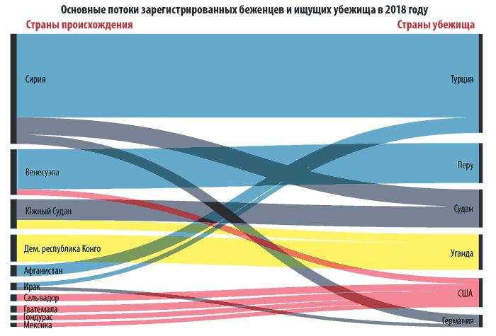 Потоки беженцев в 2018 году