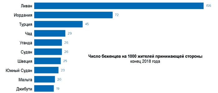 Число беженцев на 1000 жителей принимающей стороны 2018