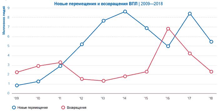 Новые перемещения и возвращения внутренне перемещенных лиц 2009-2018