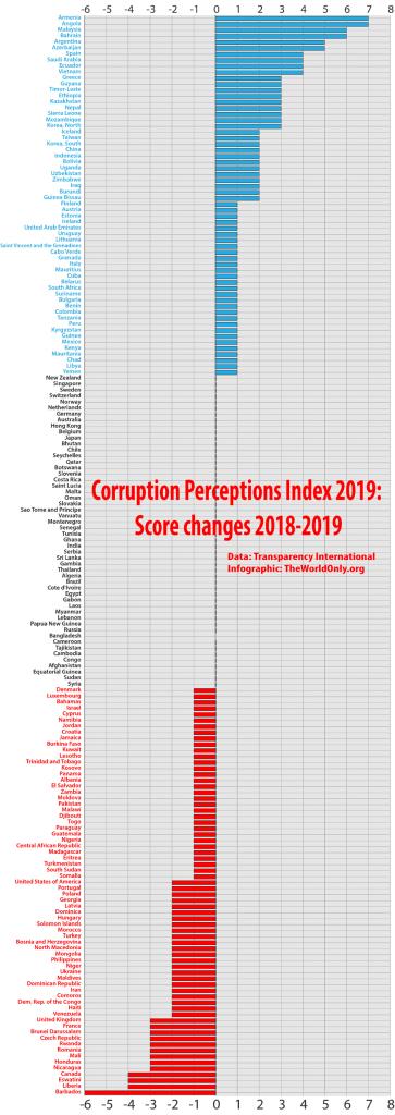 На сколько Индекс восприятия коррупции 2019 отличается от Индекса восприятия коррупции 2018