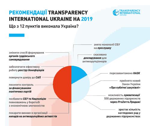 Индекс восприятия коррупции, Рекомендации Трансперенси Интернешенл для Украины на 2019 год