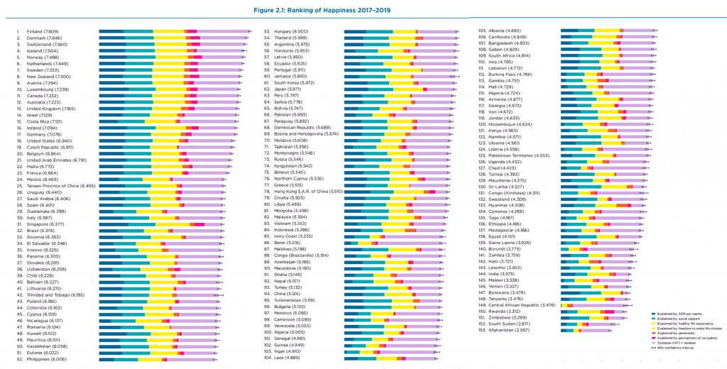 Индекс счастья 2019. Всемирный рейтинг счастья 2020