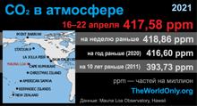 Средняя концентрация углекислого газа в атмосфере за последнюю неделю