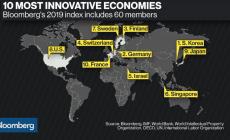 Рейтинг инновационных экономик – 2019: Южная Корея лидирует шесть лет